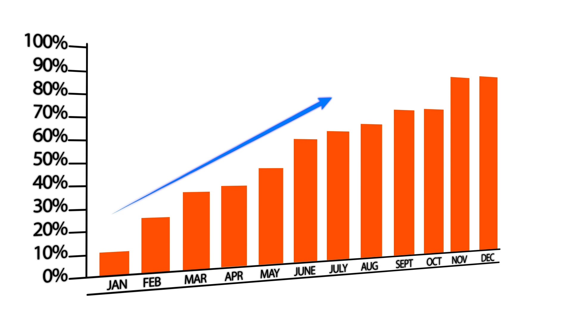 Generic bar graph showing incremental growth over a year.